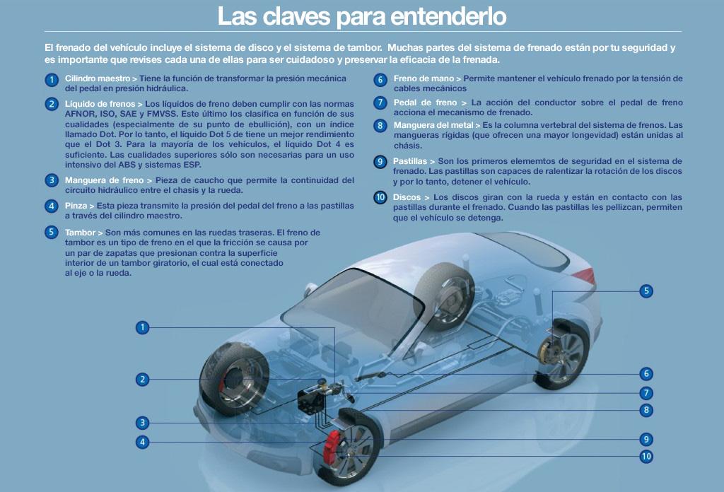 Piezas de seguridad automóvil